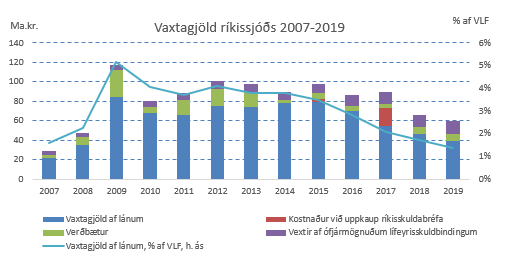 Vaxtagjöld 2007-2019