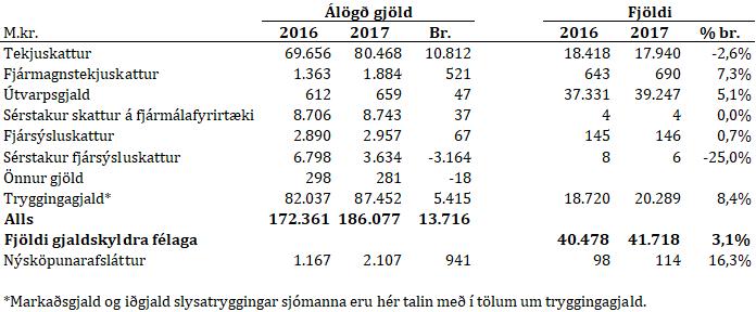 Tafla: Opinber gjöld lögaðila 2016 og 2017
