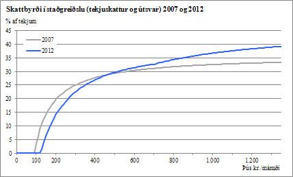 Skattbyrði í staðgreiðslu (tekjuskattur og útsvar) 2007 og 2012